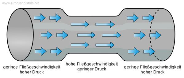 Darstellung des strömungstechnischen Funktionsprinzips des Airbrush